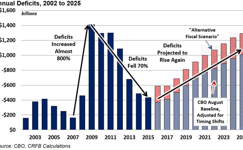 Fiscal Failure UnderShimkus-GOP